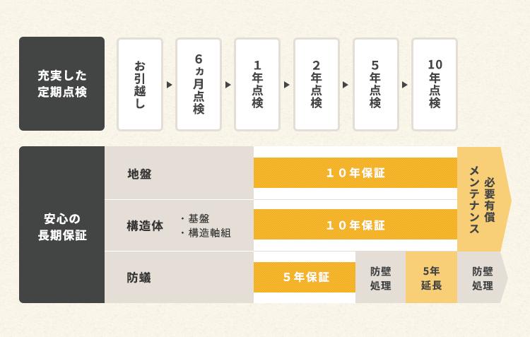 図解:充実した定期点検・安心の長期保証